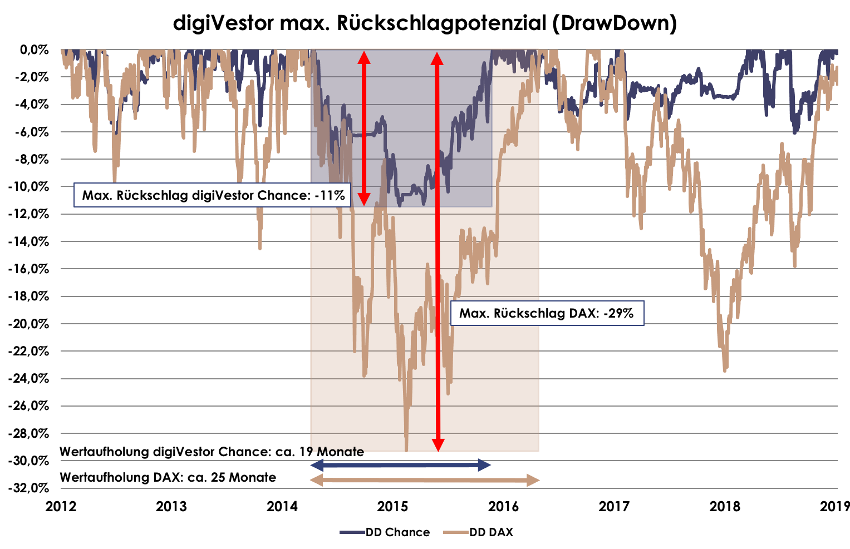 DrawDown digiVestor Chance vs. DAX bis 2019