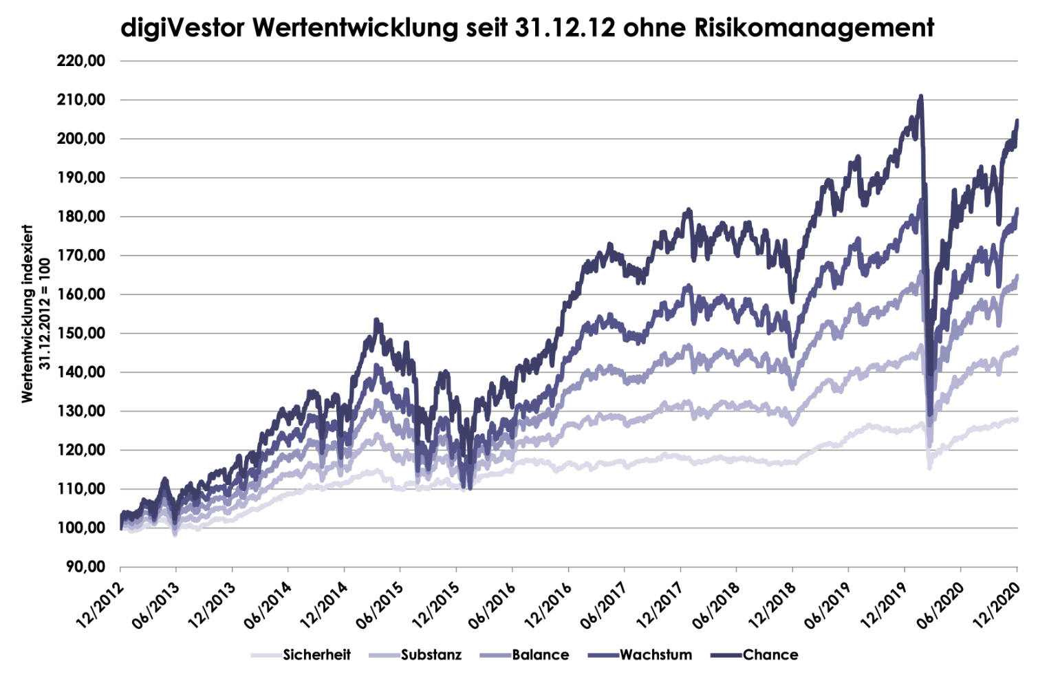 digiVestor Chart ohne RM 2020