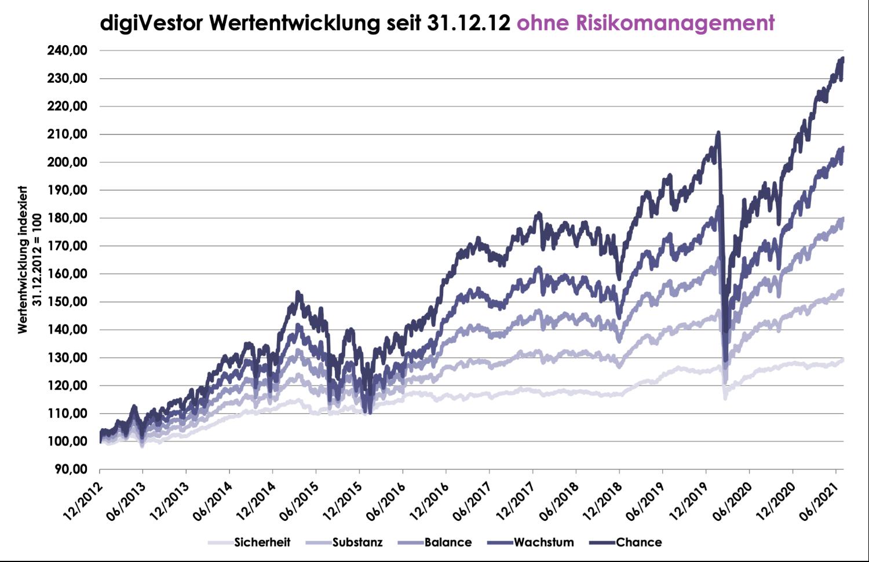 digiVestor Chart ohne RM 07 2021